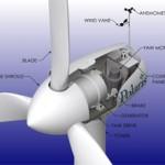 39.9 kW Wind Turbine